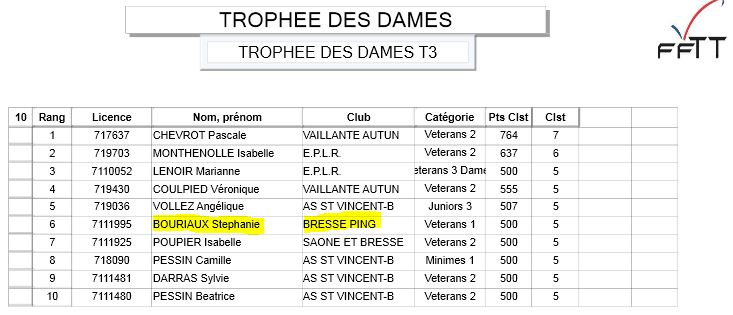 Bresse ping autres comp titions - Ligue de bourgogne de tennis de table ...